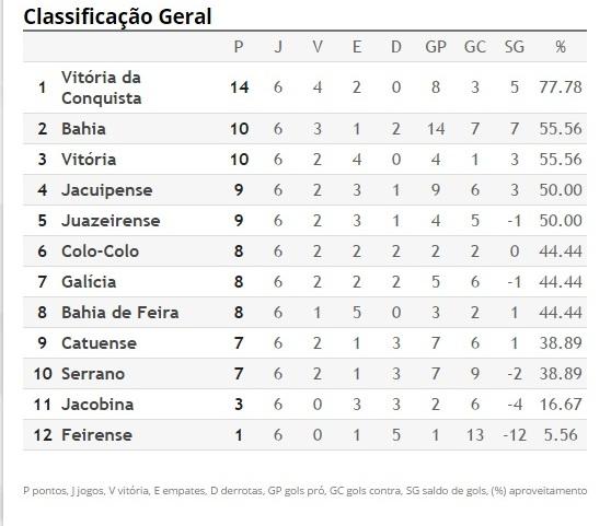 Imagem da Federação Baiana de Futebol.