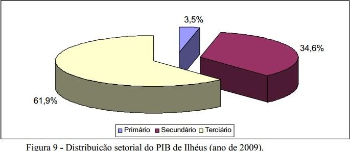 Gráfico da tese de doutorado Mudança  institucional e reconversão produtiva no Sul da Bahia, de Elson Mira.
