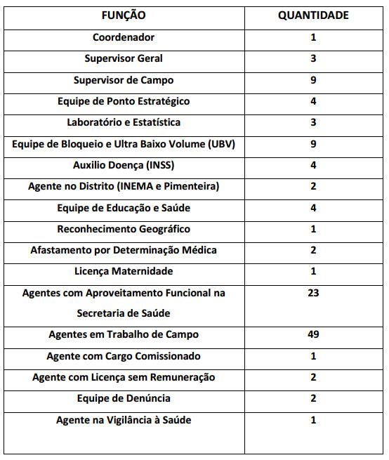 tabela de agentes