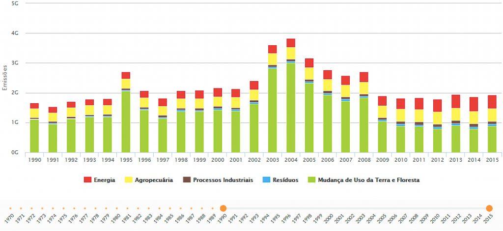 Base de dados de emissões mostra crescimento do último ano em relação a 2014. Clique para ampliar.
