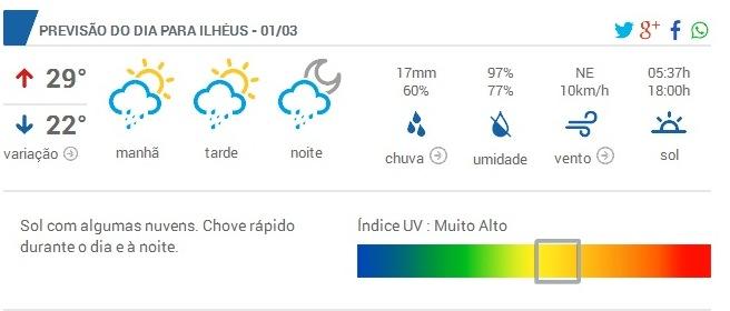 Imagem do site Clima Tempo.