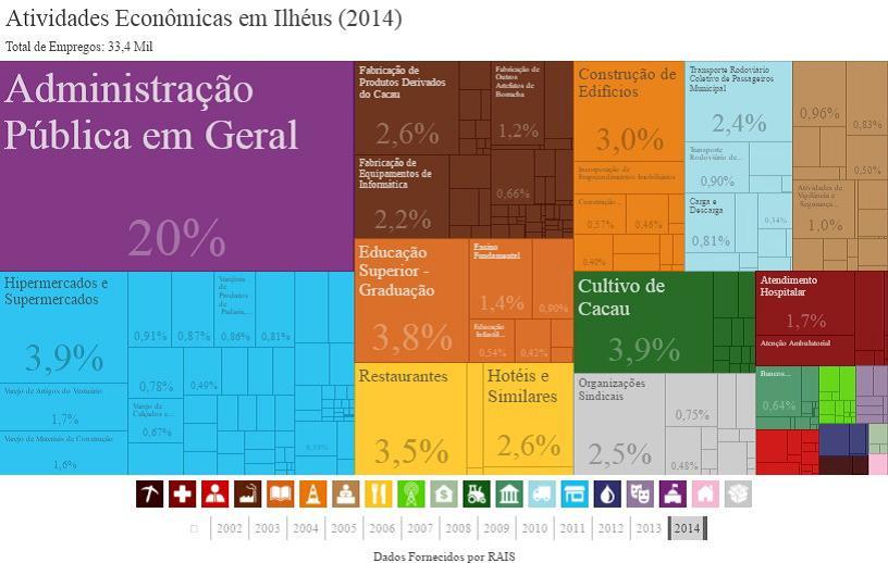 Percentual de empregos nas atividades econômico-administrativas de Ilhéus, 2014. Fonte: RAIS, 2017.
