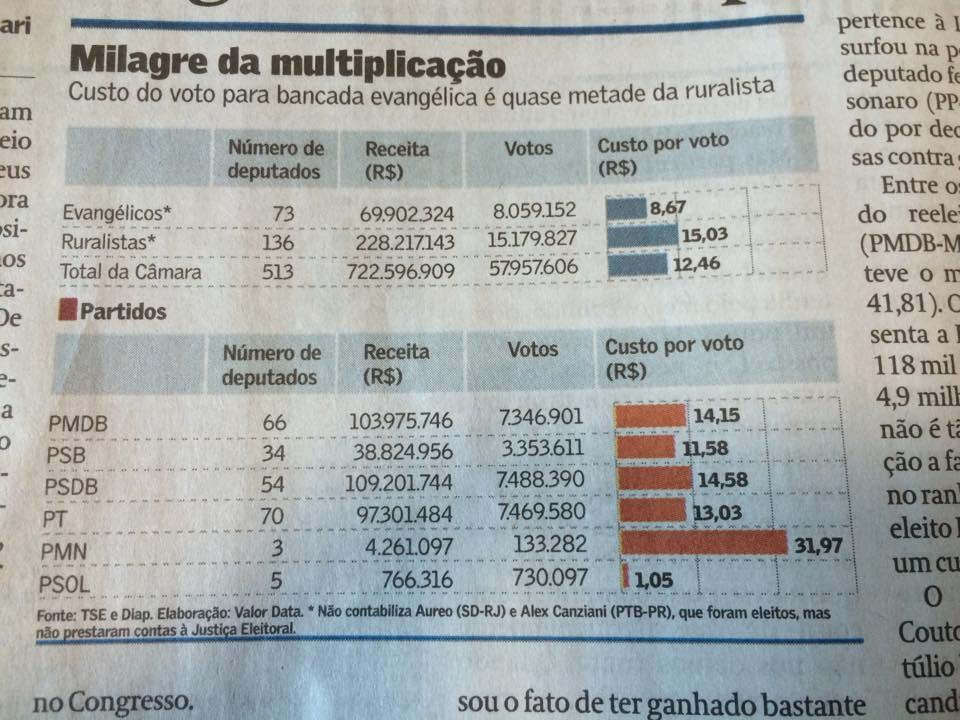 Tabela do Jornal Valor.