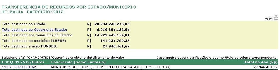 Dados do Portal da Transparência do Governo Federal. Imagem: captura de tela.